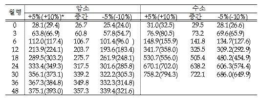 한우 월령에 다른 체중 발육 2010년 표준표