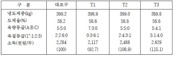 도체등급 및 경제성 표