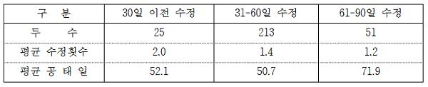 한우 분만 후 수정일별 평균 수정횟수와 평균공태일 관련 표