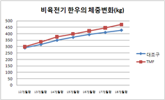 비육전기 한우의 체중변화 그래프