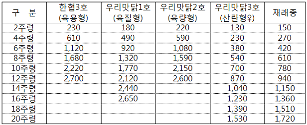 토종닭의 품종에 따른 실용계의 주령별 성장 능력 비교표
