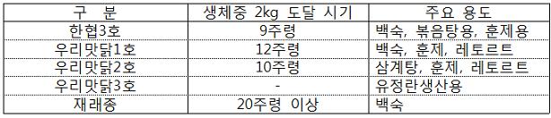 시장 출하체중인 2kg 도달 시기 및 주요 용도 표
