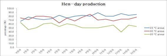 온도 그룹별 Hen-day 산란율 그래프
