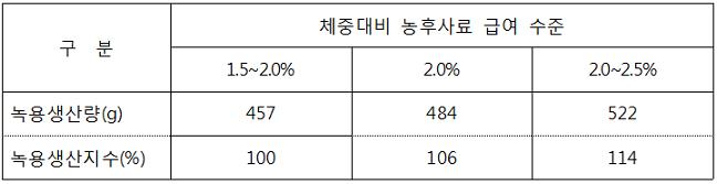 꽃사슴 육성록(2세)의 녹용생장 전후(3~8월) 농후사료 수준별 녹용 생산량 표