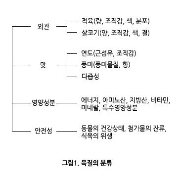 그림1. 육질의 분류