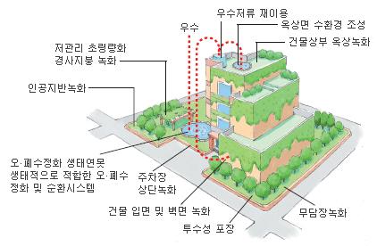 건물상부 옥상녹화, 옥상면 수환경 조경, 우수저류 재이용 우수 건물하단에 저관리 초경량화 경사지붕녹화, 인공지반녹화, 오.폐수정화 생태연못(생태적으로 적합한 오.폐수정화 및 순환시스템), 주차장상단녹화, 건물 입면 및 벽면녹화, 투수성 포장, 무담녹화 등을 보여주는 인공지반 녹화 모식도