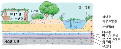 식생층, 옥상토양층, 토양필터, 배수층, 방수/방근층, 문근콘크리트, 기존방수, 구조체 순으로 이루어진 관리 중량형 옥상정원 구조 단면