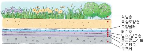 식생층, 옥상토양층, 토양필터, 배수층, 방수/방근층, 문근콘크리트, 기존방수, 구조체 순으로 이루어진 혼합형 옥상정원 구조 단면