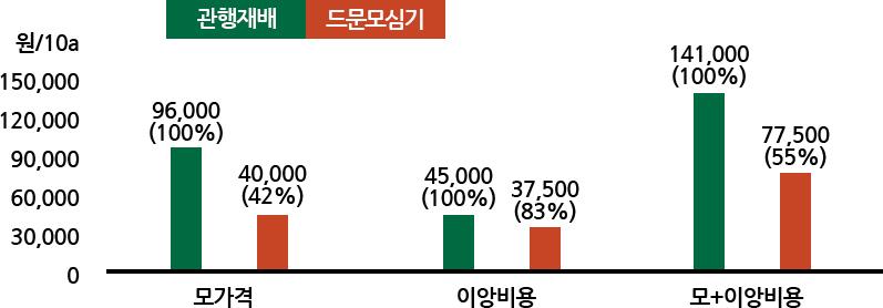 모가격 : 관행재배(96,000: 100%), 소식재배(40,000:42%), 이앙비용: 관행재배(45,000:100%), 소식재배(37,500:83%), 모+이아비용: 관행재배(141,000 : 100%), 소식재배(77,500:55%)