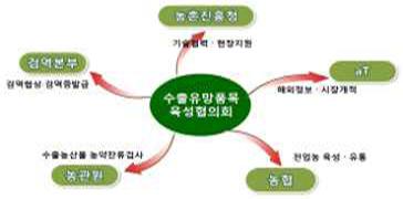 유관기관 협업을 위한『수출유망품목 육성 협의회』개최